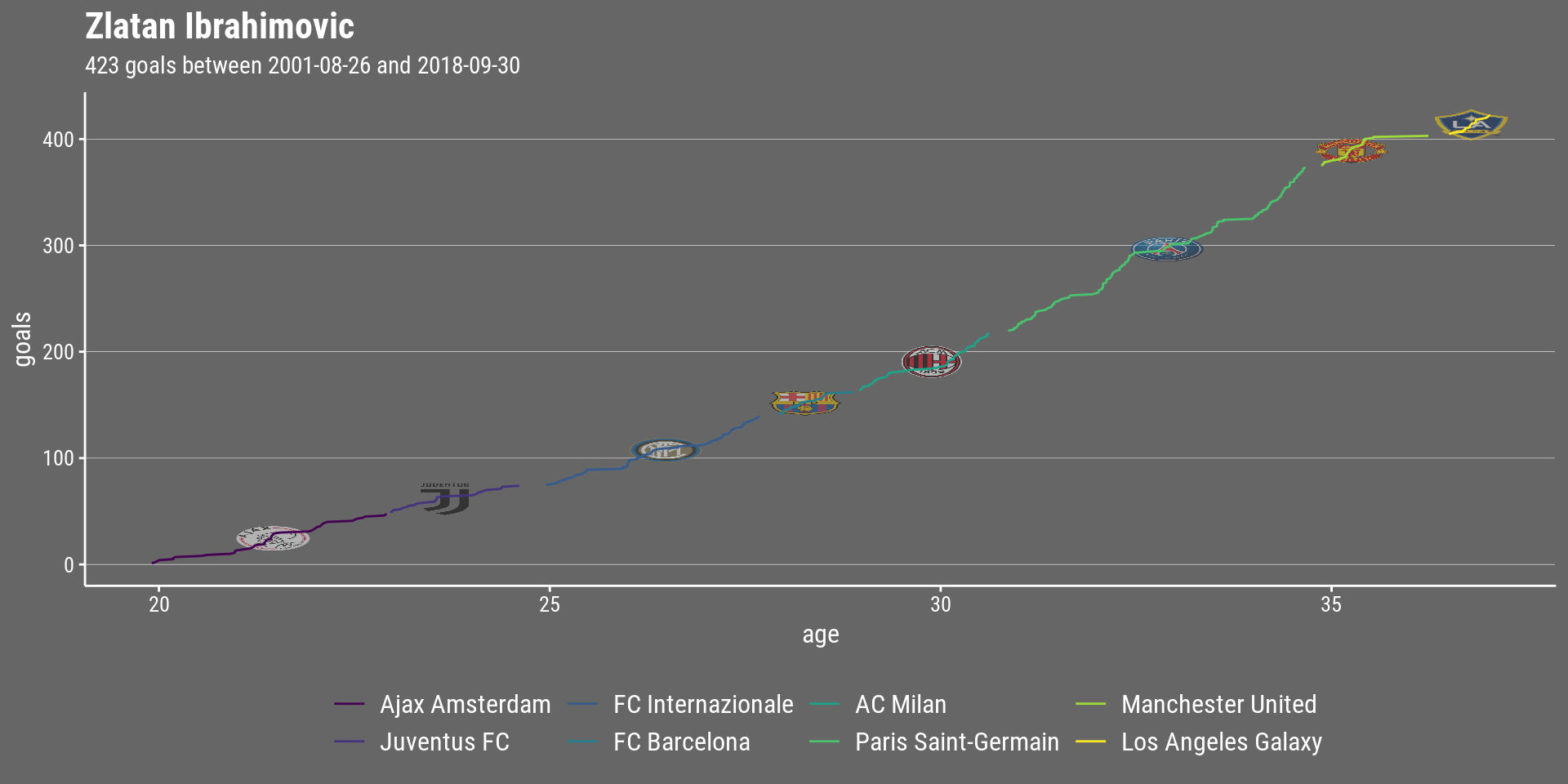 Analyzing the Greatest Strikers in Football II: Visualizing Data