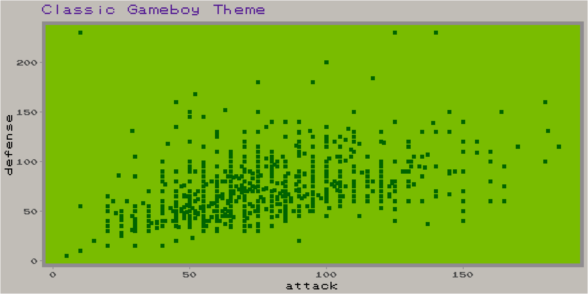 A wild R package appears! Pokemon/Gameboy inspired plots in R